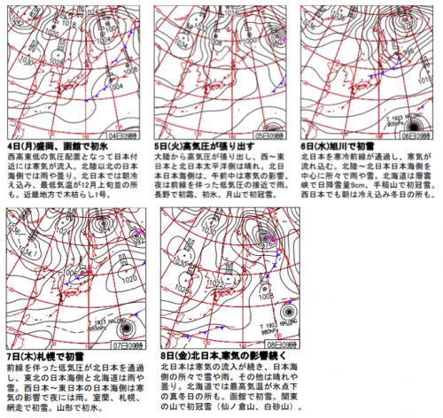 気象庁 過去の天気図